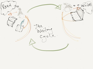The writing-reading cycle