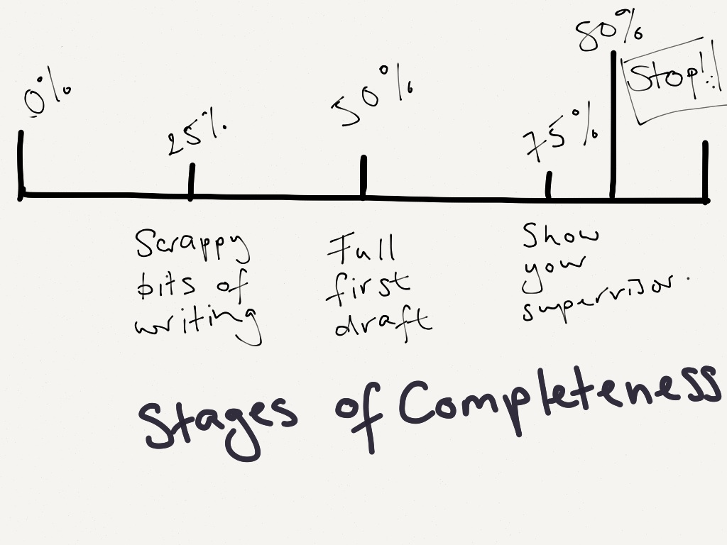 stages of writing a thesis