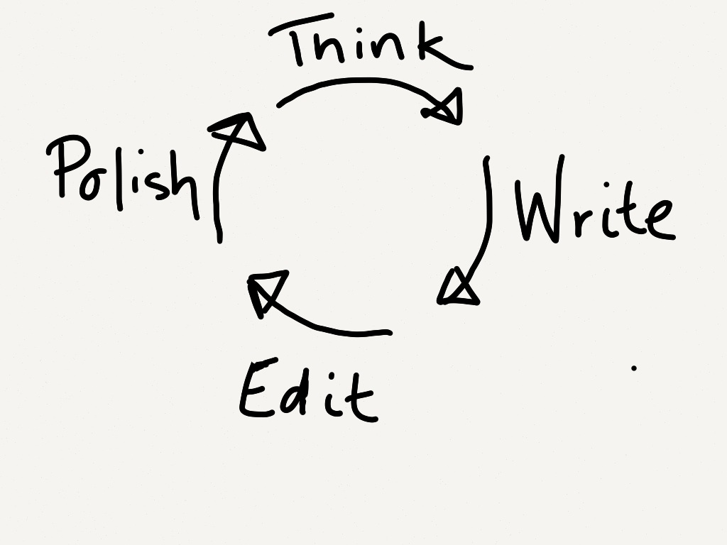 Think -> Write -> Edit -> Polish